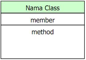Contoh mpdel Class