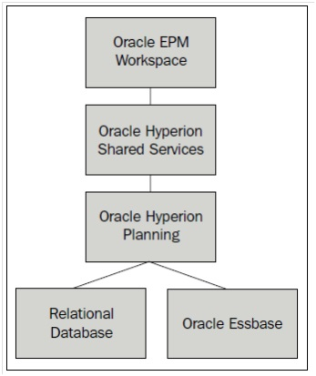 Oracle Hyperion Planning Solution Architecture