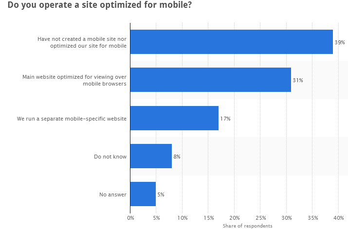 websites which are not optimized for mobile