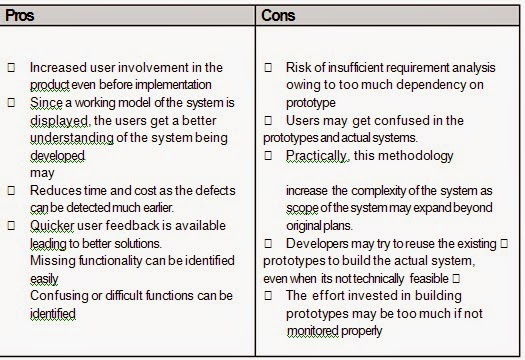 Software Development Life Cycle: 21 | title | waterfall model pros and cons