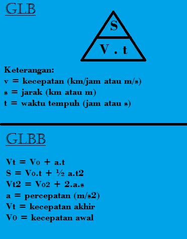 Belajar Rumus GLB dan GLBB