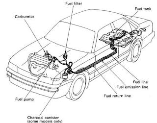 Sistem Bahan Bakar Pada Mesin Bensin