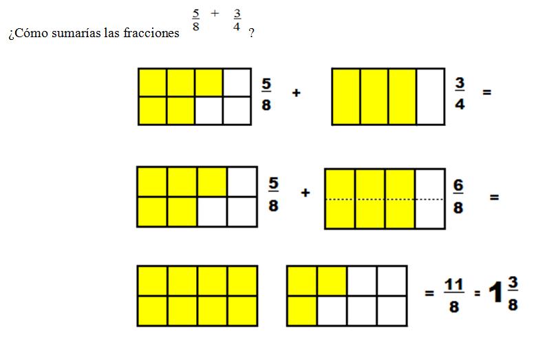 Suma o resta de fracciones heterogéneas: Suma o Resta de fracciones ...
