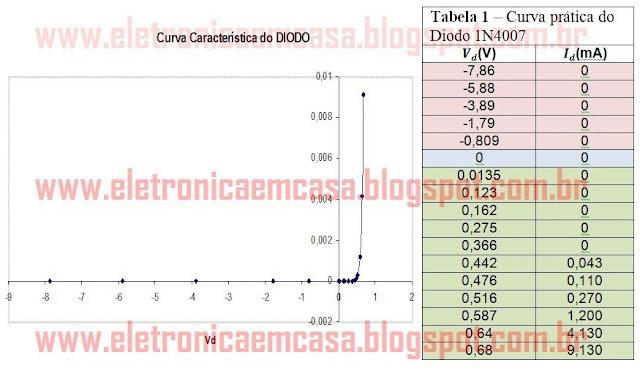 Funcionamento do diodo, curva de polarização do diodo pratica