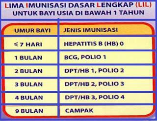 kementrian kesehatan indonesia, jadwal imunisasi dasar pada anak