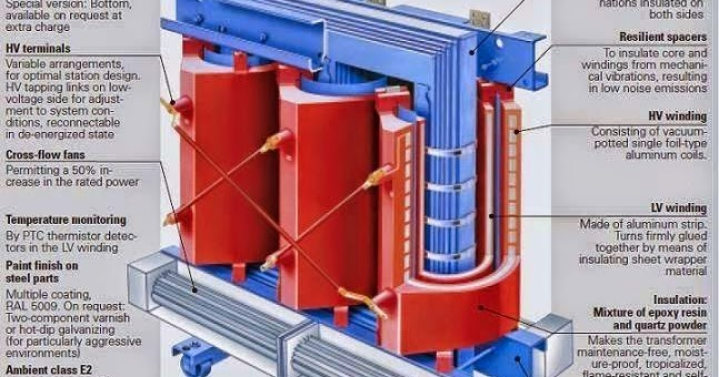 Electrical Engineering World  Geafol Transformer Shows The