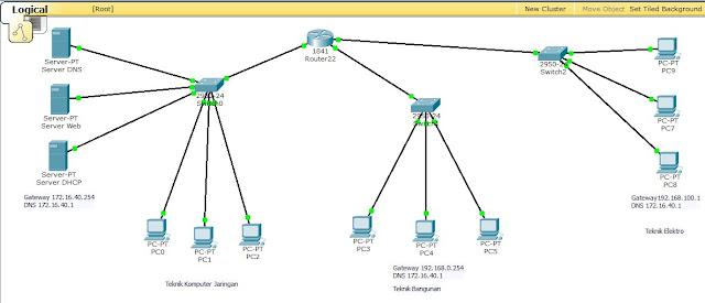 Jaringan Hybrid di Cisco