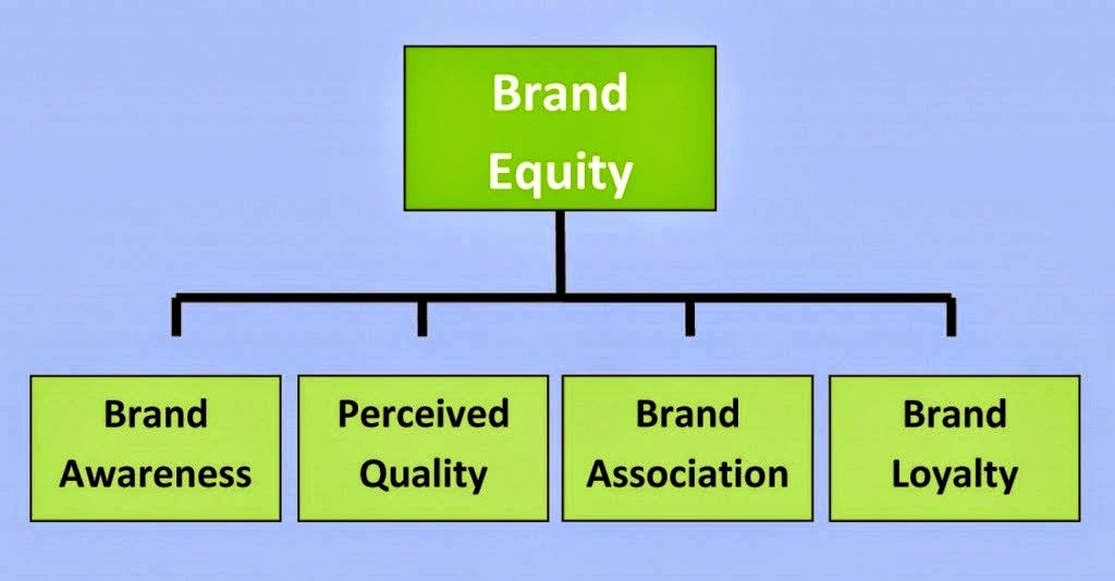 brand equity and the market mix marketing essay Marketing what are brands for brands are the most valuable assets many companies possess but no one agrees on how much they are worth or why.