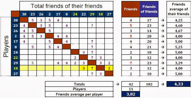 Table of the friendship relations among the players.
