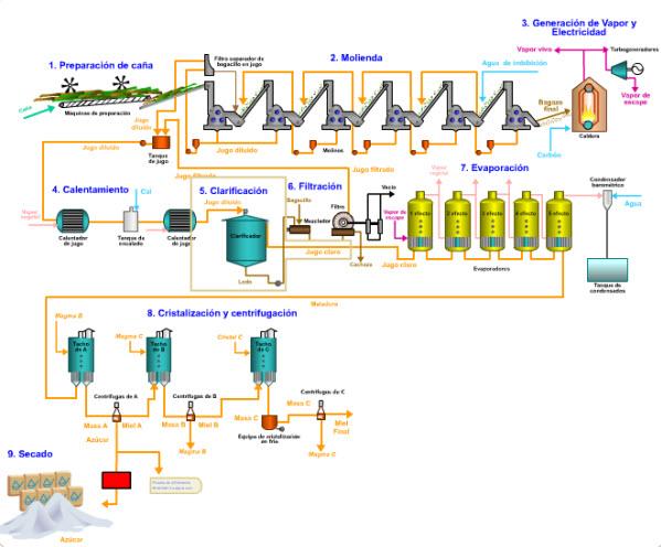 Avibert: Proceso de Obtención de Azúcar Diagrama de Flujo ...