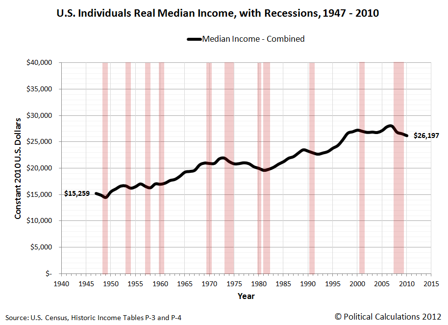 U.S. Individuals Real Median Income with Recessions from 1947 through 2010
