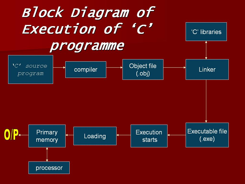 Language Tutorial  Block Diagram Of Execution Of  U2018c U2019 Program