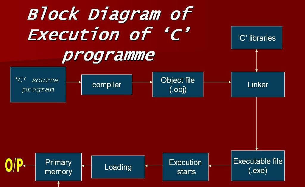 Language Tutorial  Block Diagram Of Execution Of  U2018c U2019 Program