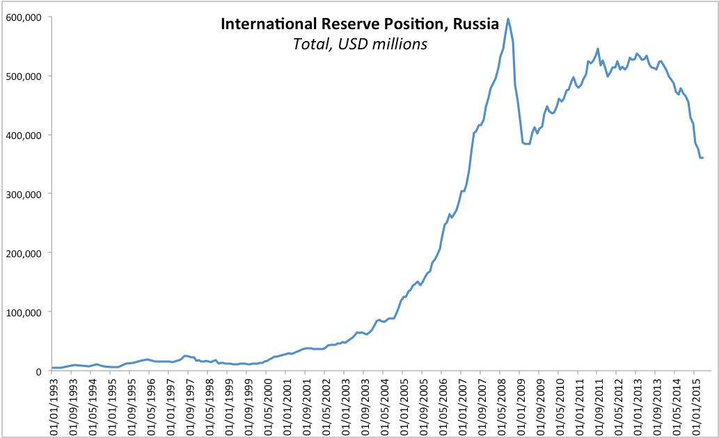 Cbr forex reserves