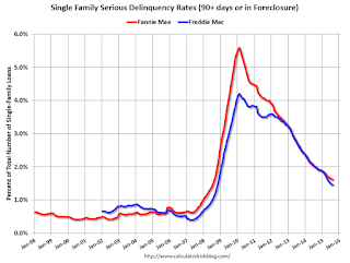 Fannie Mae: Mortgage Serious Delinquency rate declined slightly in August, Lowest since August 2008