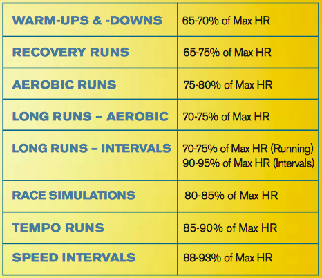 Runs for Cookies: Heart rate training