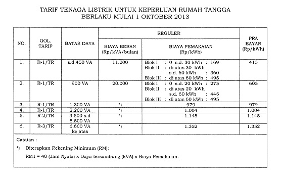 Tabel Tarif Listrik Rumah Tangga Mulai 1 Oktober 2013