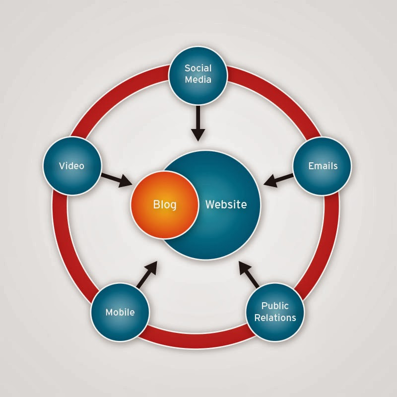 Axiom Creative Energy: SEO Strategies for B2B – Off-page SEO