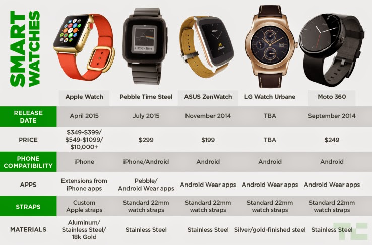 Features of Smart Watch Apple vs Competitors