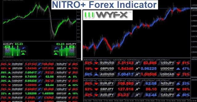 Nitro 5 forex indicator акции в орифлейм