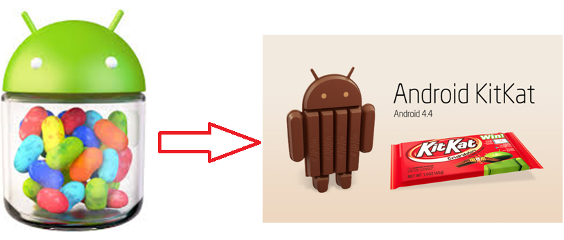 How to Updat Android Kitkat 4.4 to Micromax Canvas Phones