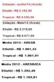 Cotação - Goma Resina  (R$/MT)