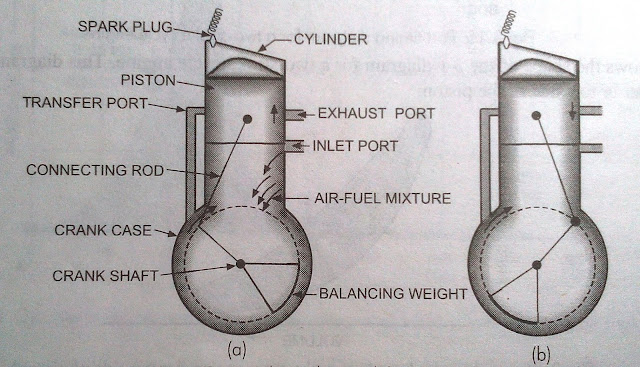 What is Two Stroke Engine?
