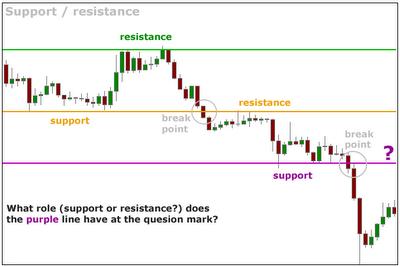 Soportes y resistencias cambiando de rol al ser atravesados por el precio