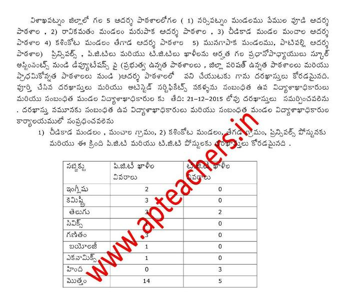 Visakha Dist Model Schools PGT, TGT Deputation Notification, Application