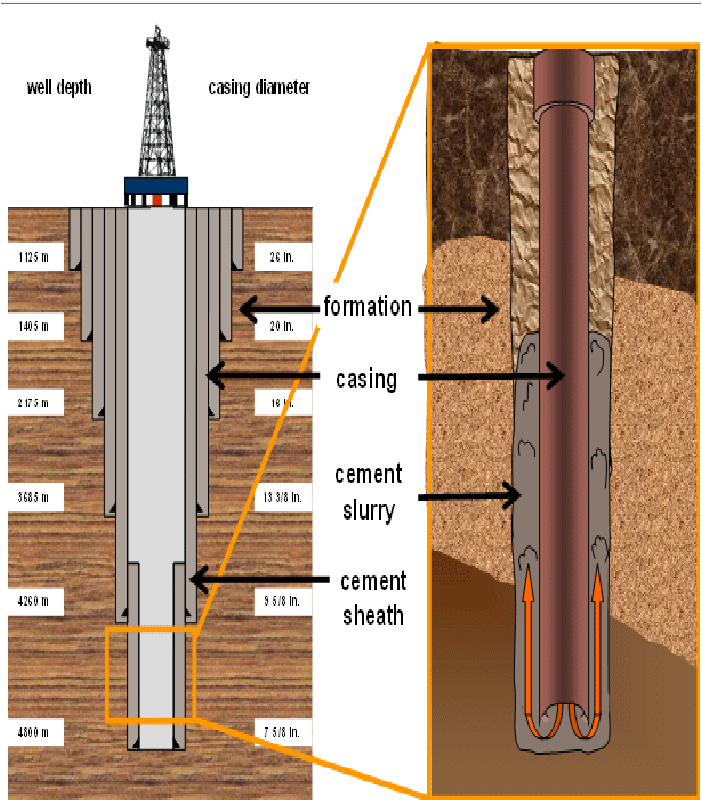 Oil well diagram cement casing and gas