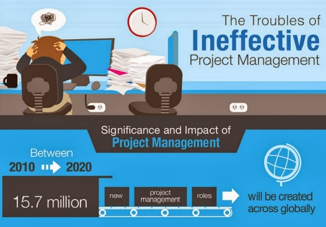 Image: The Troubles of Ineffective Project Management