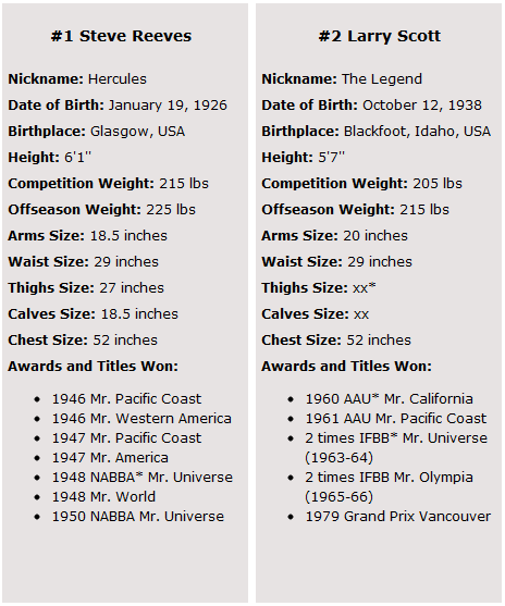 STRENGTH FIGHTER™: Top 10 Best Bodybuilders of All Time Measurements