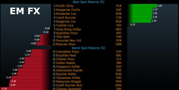 Emerging Market Currencies To Crash 30-50%, Jen Says