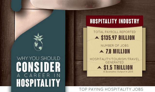 Why Consider a Career in Hospitality?