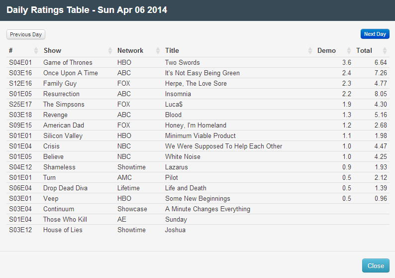 Final Adjusted TV Ratings for Sunday 6th April 2014