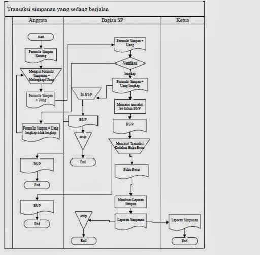 Rangkuman jurnal koperasi simpan pinjam selvian nuriah sebagai dasar identifikasi titik titik keputusan maka dijelaskan mengenai flowmap atau bagan alir serta prosedur simpan pinjam yang diuraikan sebagai ccuart Choice Image