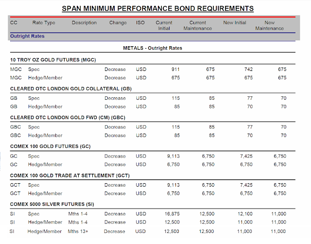 Cme Margin Requirements For Natural Gas