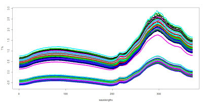 Working with Shootout – 2012 in R (001)