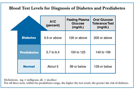 ... Free Pictures, Images and Photos Diabetes Blood Sugar Levels Chart