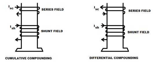 types of d c machines  dc generators  u0026 dc motors ge dc motor wiring diagram