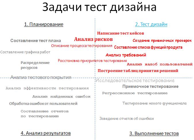 Дизайн тестирования
