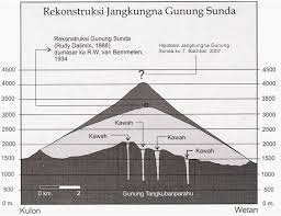 Jejak Jejak Lembah dan Gunung Sunda Purba