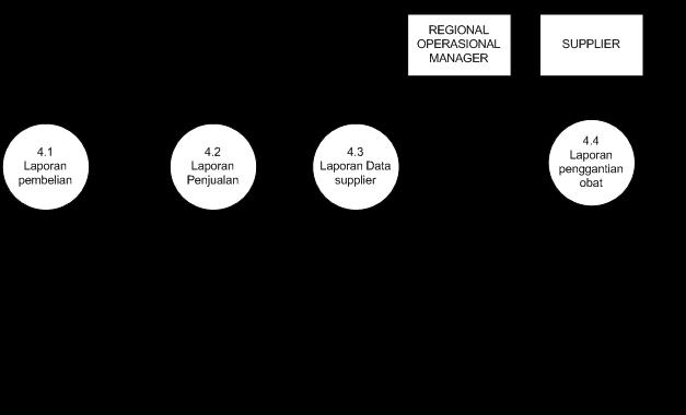 Contoh dfddad diagram alir data sistem informasi apotik hendri d diagram level 1 proses 4 laporan ccuart Images