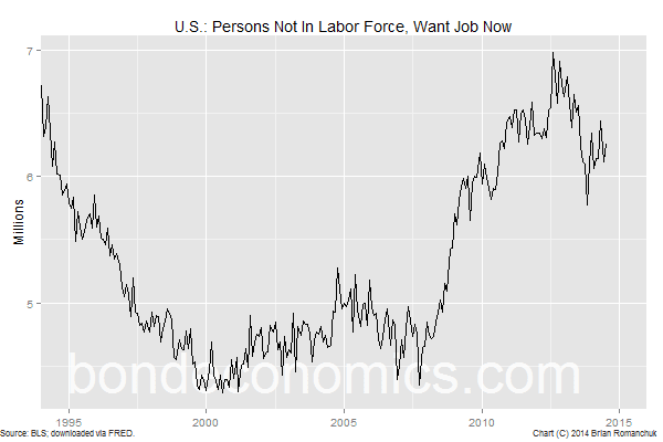 Chart: Not In Labor Force, Want Job Now