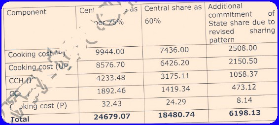 MDM Central and AP State Funding Ratio 60:40,AP Mid Day Meal fund Central Share State Share,AP Lr.No 447,AP MDM Funding Details,MDM/Mid Day Meal Scheme Revision of Funding Pattern