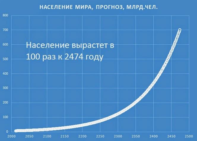 Рост численности населения планеты