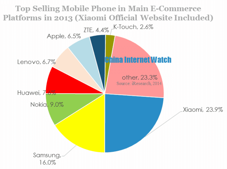 Mobile sales in china in charts