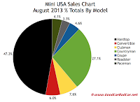 Mini USA market share chart August 2013