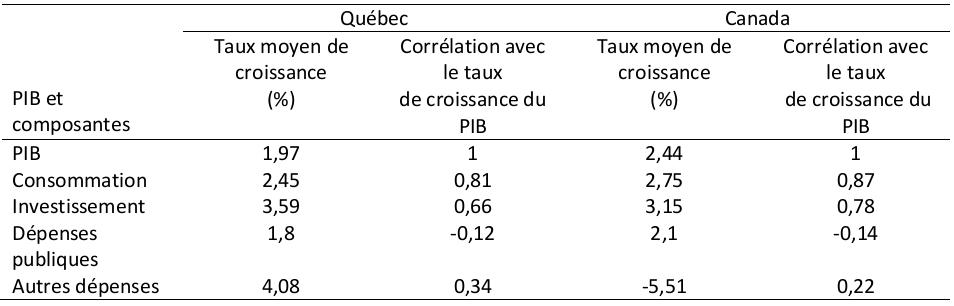 Taux annuel moyen de croissance du PIB réel et de quelques-unes de ses composantes, et coefficient de corrélation,  Québec et Canada, 1981-2012, Source des données: Statistique Canada, données en dollars enchaînées (2007)