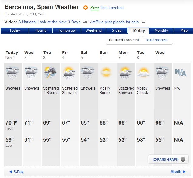 Barcelona Weather Climate: Barcelona Weather Map At Infoasik.co